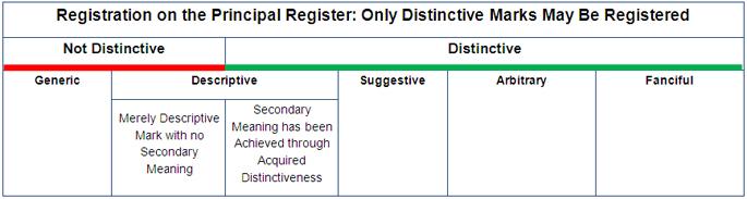 TM registration-table